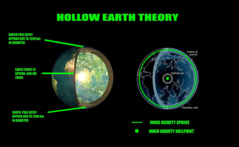 Hollow Earth Schematics